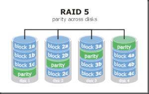 Que tipos de discos y configuraciones RAID usan en servidores