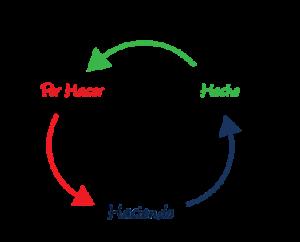 Método Kanban: ¿Qué es y cuáles son sus principios básicos?